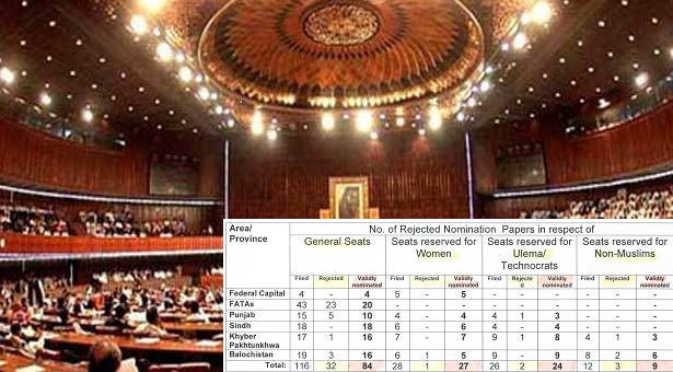 Senate Elections: Nomination papers for 144 candidates accepted, 40 rejected