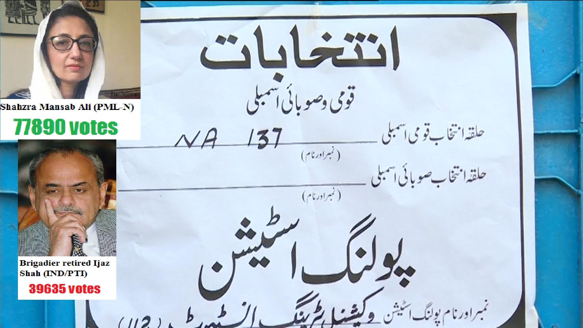PML-N's Shazra Mansab Ali wins NA-137 Nankana Sahab by-poll