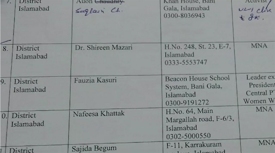 Police prepares list for the arrest of 95 PTI leaders