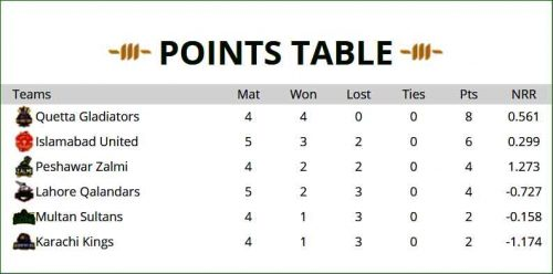 PSL, Point table,