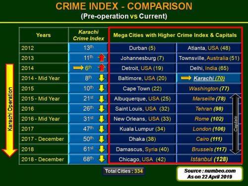Today, Karachi, 70th, World, Crime, Index, DG ISPR