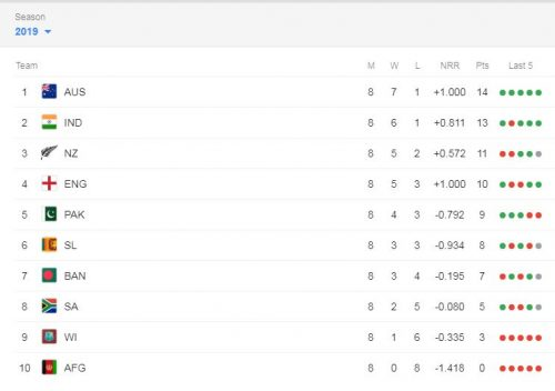 World Cup points table, points table